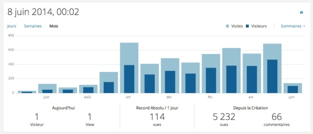 stats blog 2013-2014